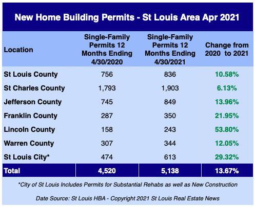 St Louis New Home Building Permits - April 2021