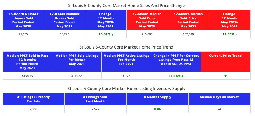 STL Market Report For the St Louis 5-County Core Market