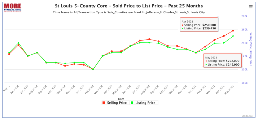St Louis 5-County Core Sold Price to List Price Chart