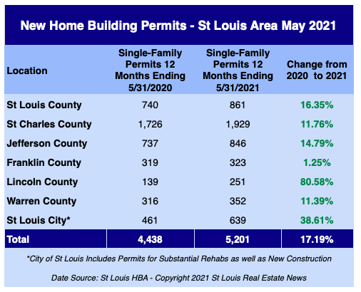 St Louis New Home Building Permits - May 2021