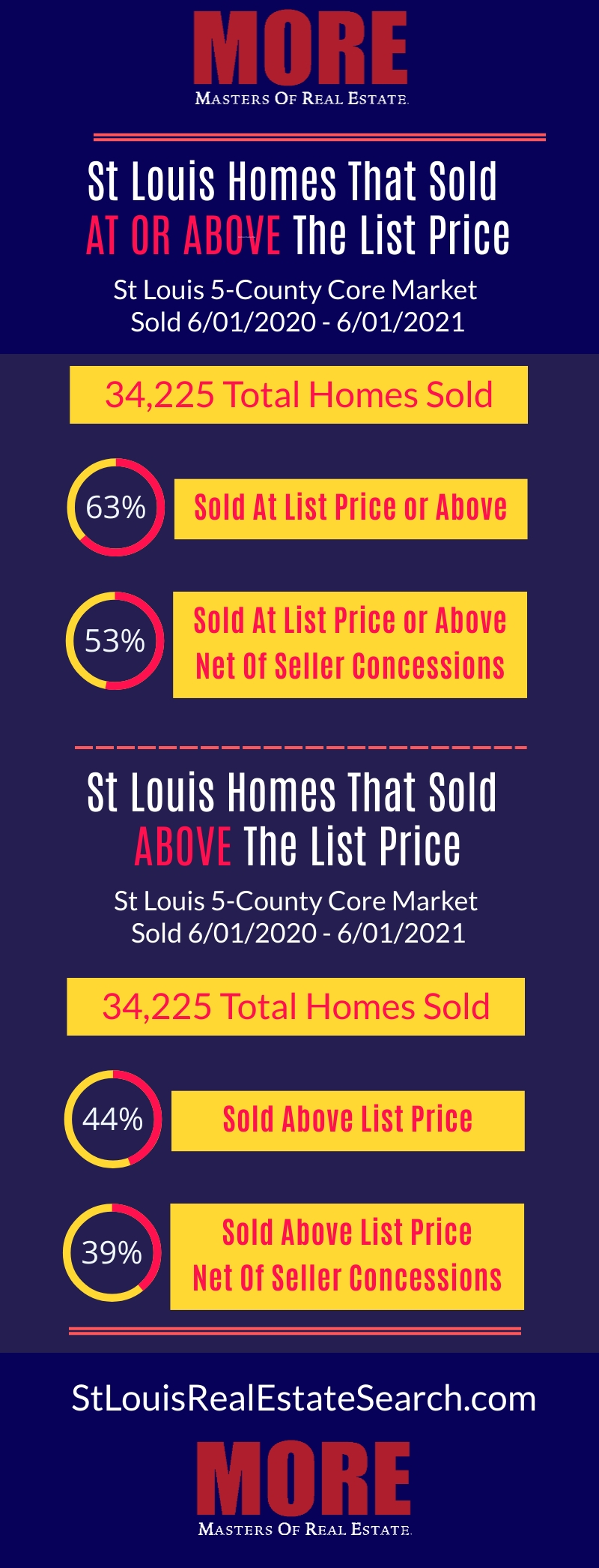 St Louis Homes Sold At Or Above List Price Infographic