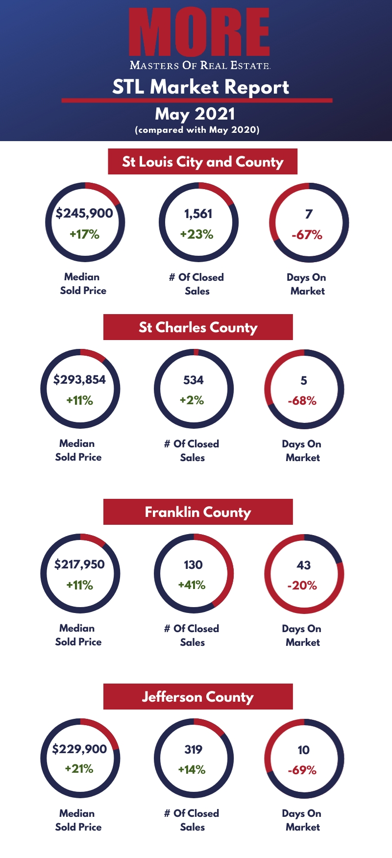 St Louis Realtors Home Prices and Sales Market Report May 2021