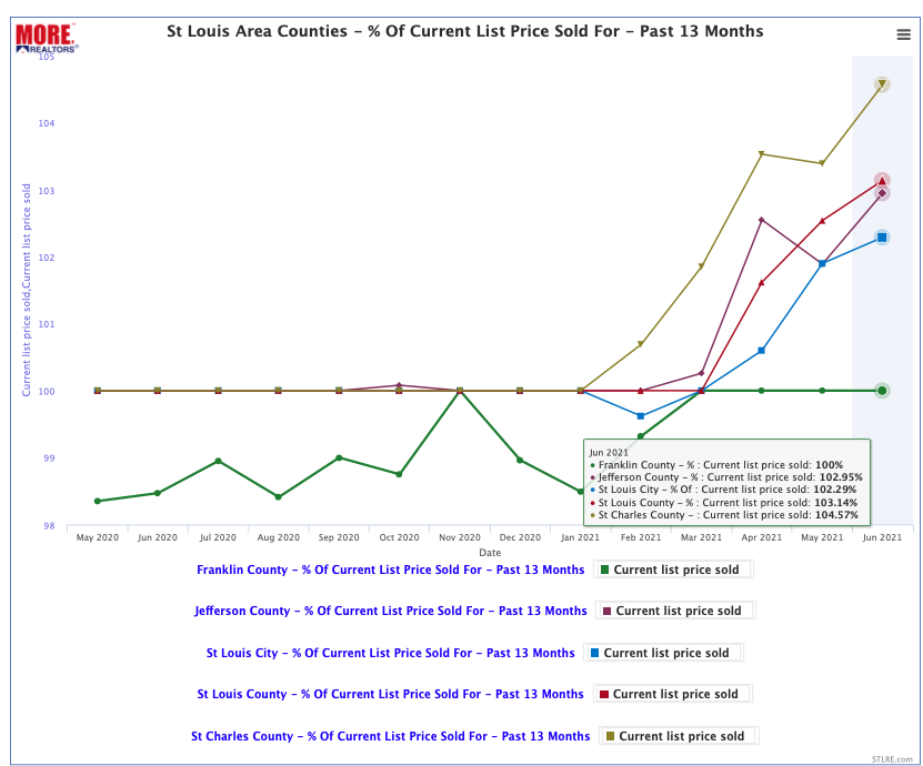 St Louis Area Counties $ Of Current List Price Homes Sold For During Past 13 Months