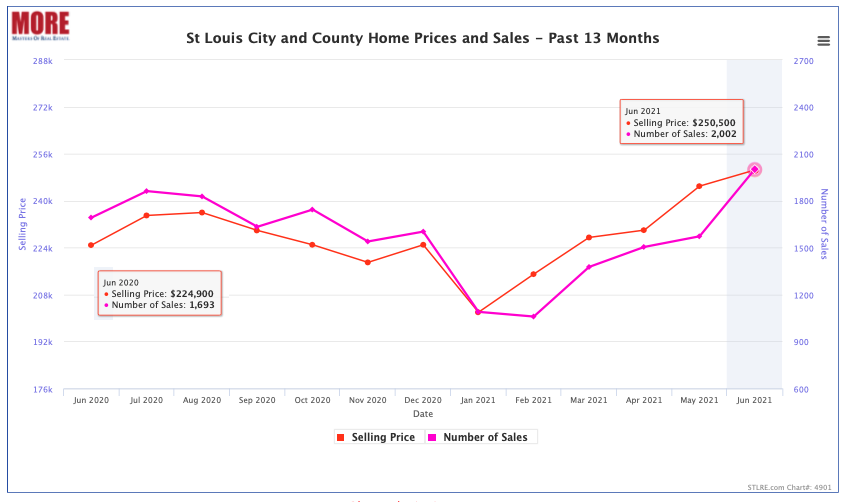 St Louis City and St Louis County Home Prices - Past 13 Months