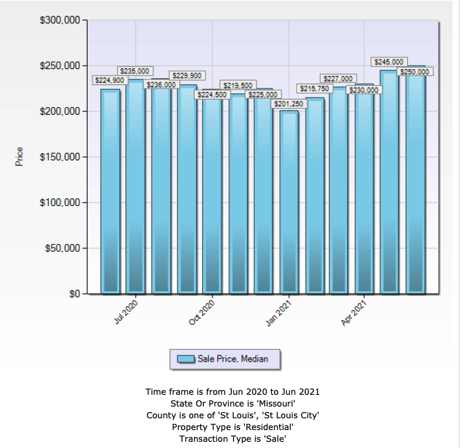 St Louis City and St Louis County Home Prices - Past 13 Months From The MLS For Comparison