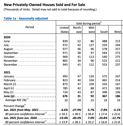 New Home Sales - June 2021 - Seasonally Adjusted, Annual Rate