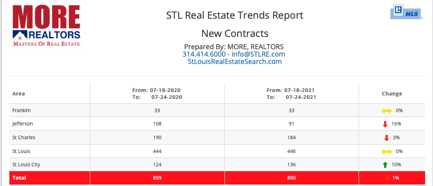 STL Real Estate Trends Report -New Contracts
