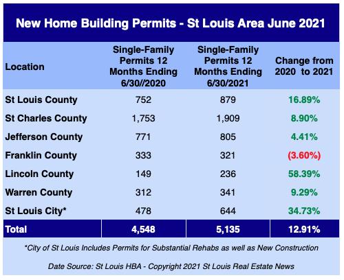 St Louis New Home Building Permits - June 2021