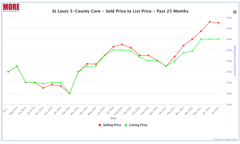 St Louis 5-County Core – Sold Price to List Price – July 2020 – July 2021 Chart