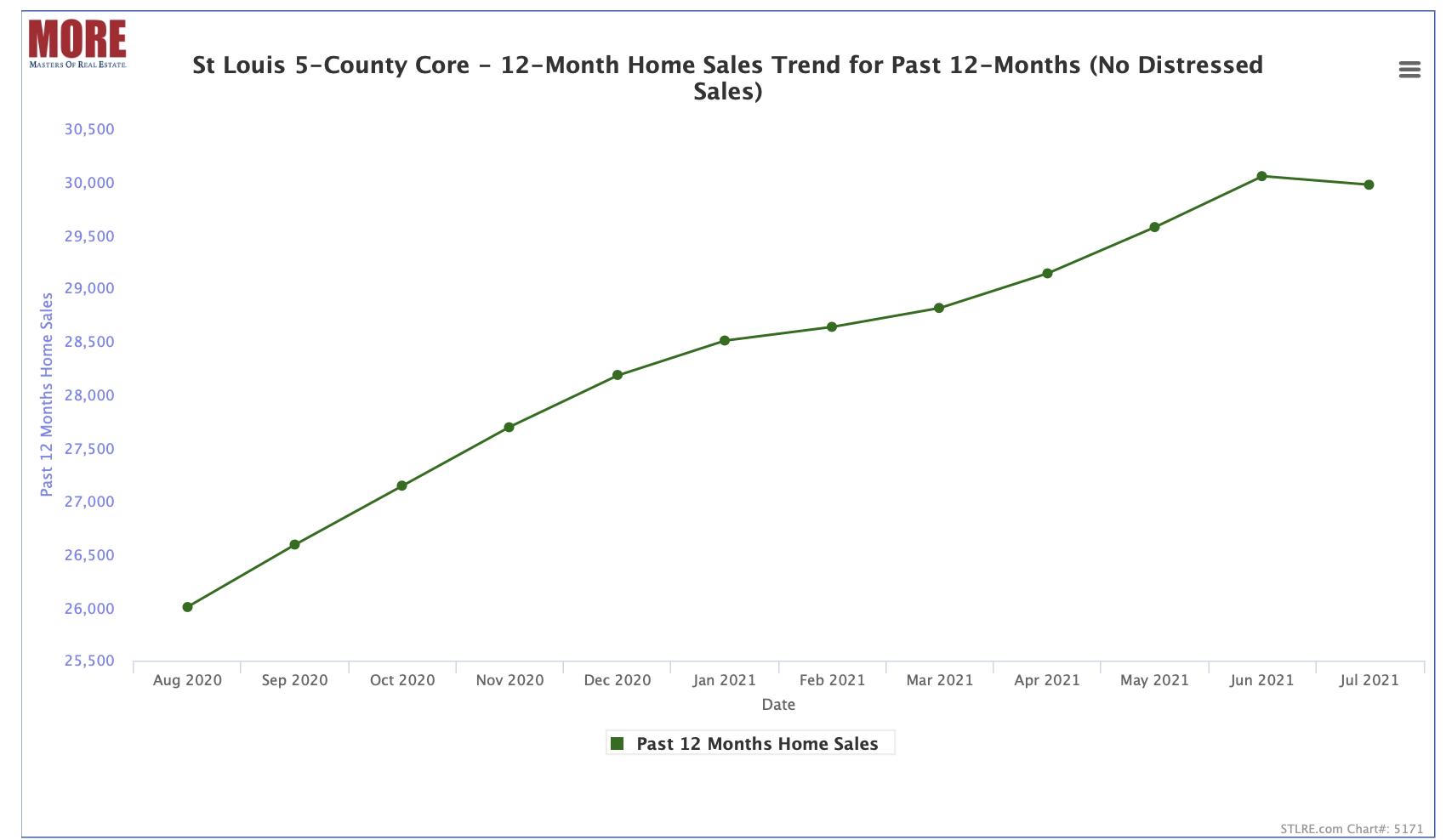 12-Month Home Sales Trend - St Louis 5-County Core Market (no distressed sales) - Past 25 Months