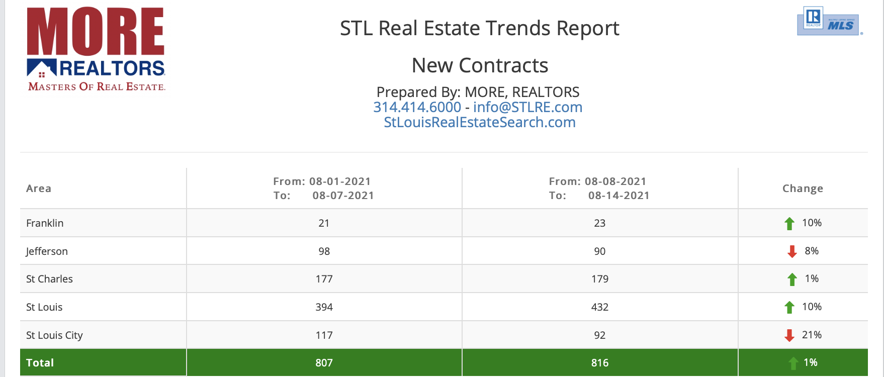 STL Real Estate Trends Report - New Sales Contracts