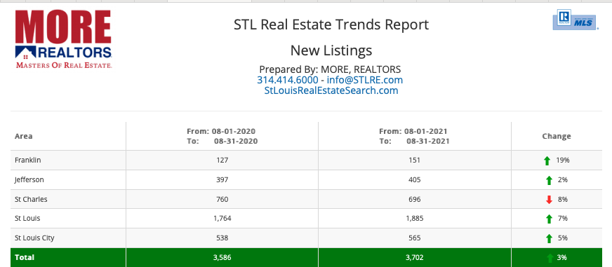 STL Real Estate Trends Report - New Listings