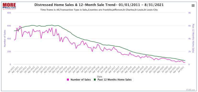 St Louis 5-County Distressed Home Sales - 01/01/2011 - 8/31/2021