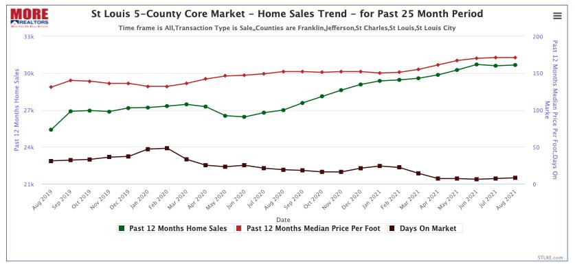 St Louis 5-County Core Market - Home Sales Trend