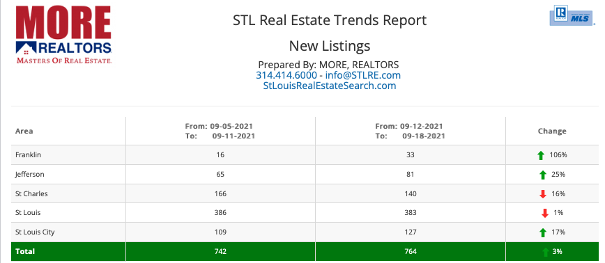 St Louis Real Estate Trends Report