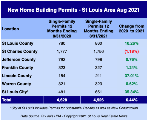 St Louis New Home Building Permits - August 2021