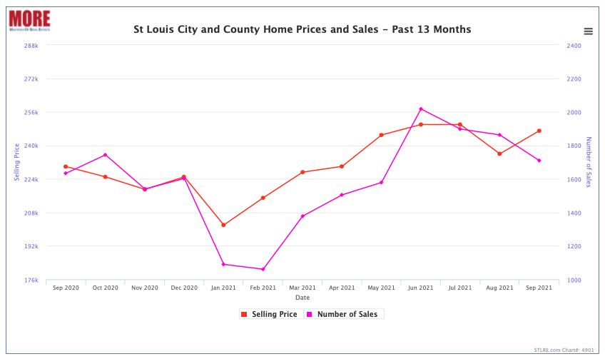 St Louis City and County Home Prices and Sale - Past 13 Months