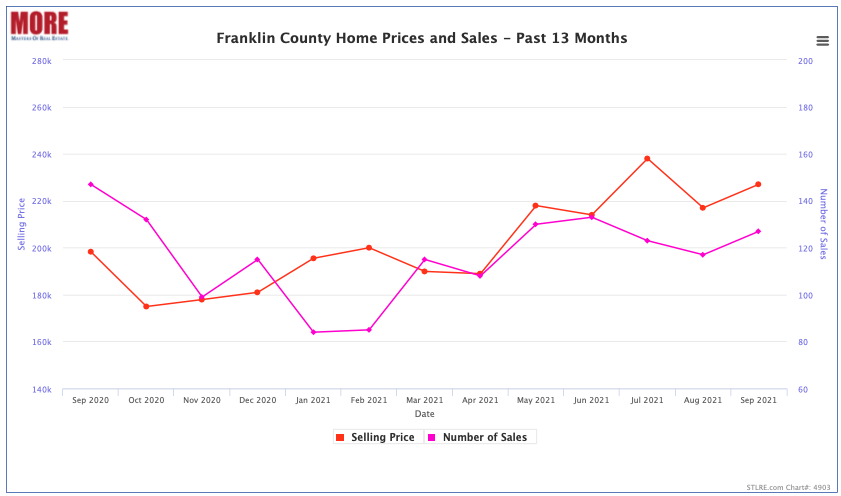 Franklin County Home Prices and Sale - Past 13 Months