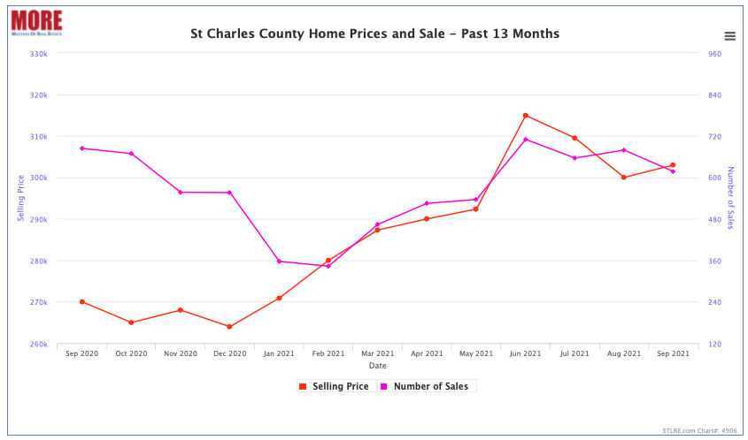 St Charles County Home Prices and Sale - Past 13 Months