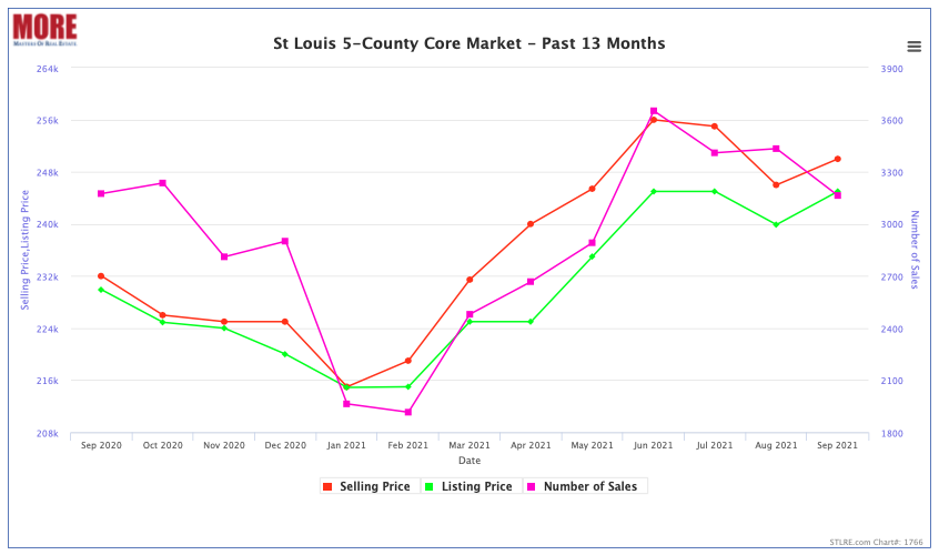 St Louis 5-County Core Home Prices and Sale - Past 13 Months